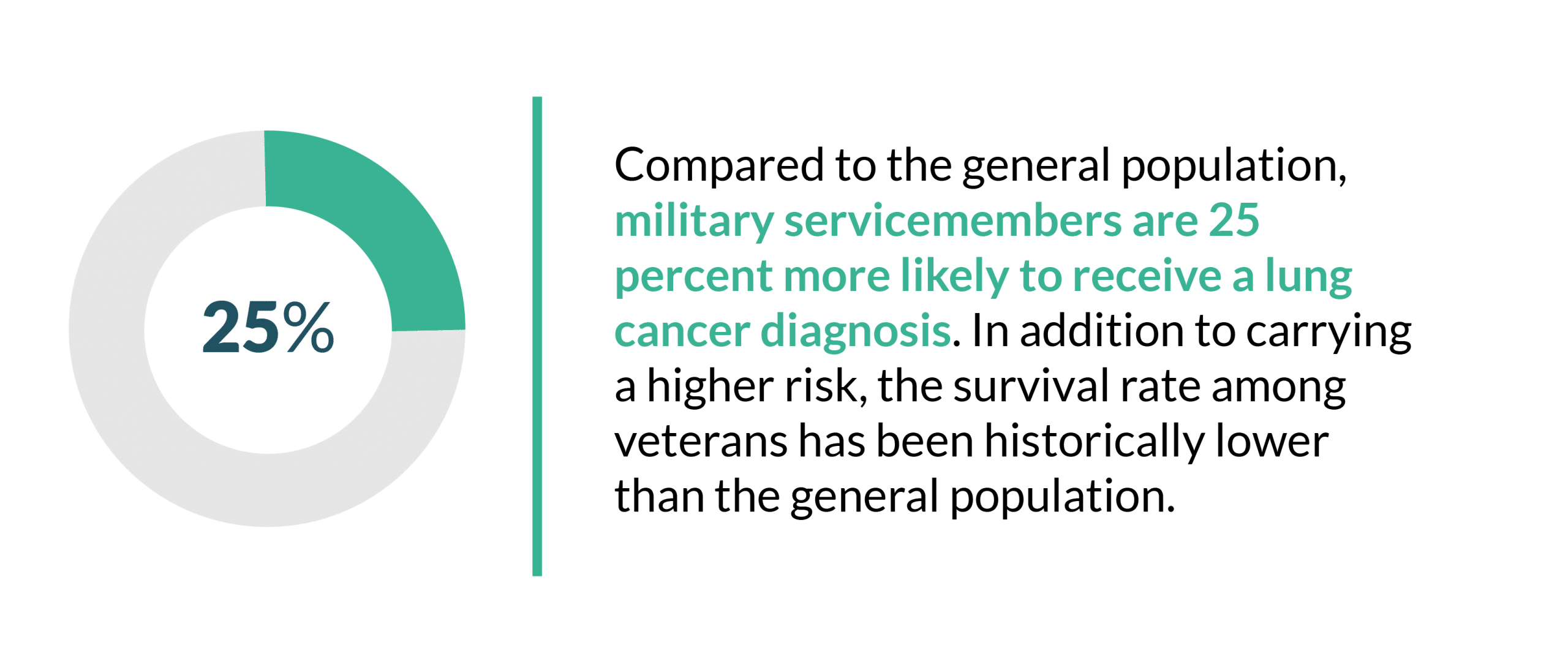 This is an image of a graphic explaining that military servicemembers are 25% more likely to receive lung cancer.