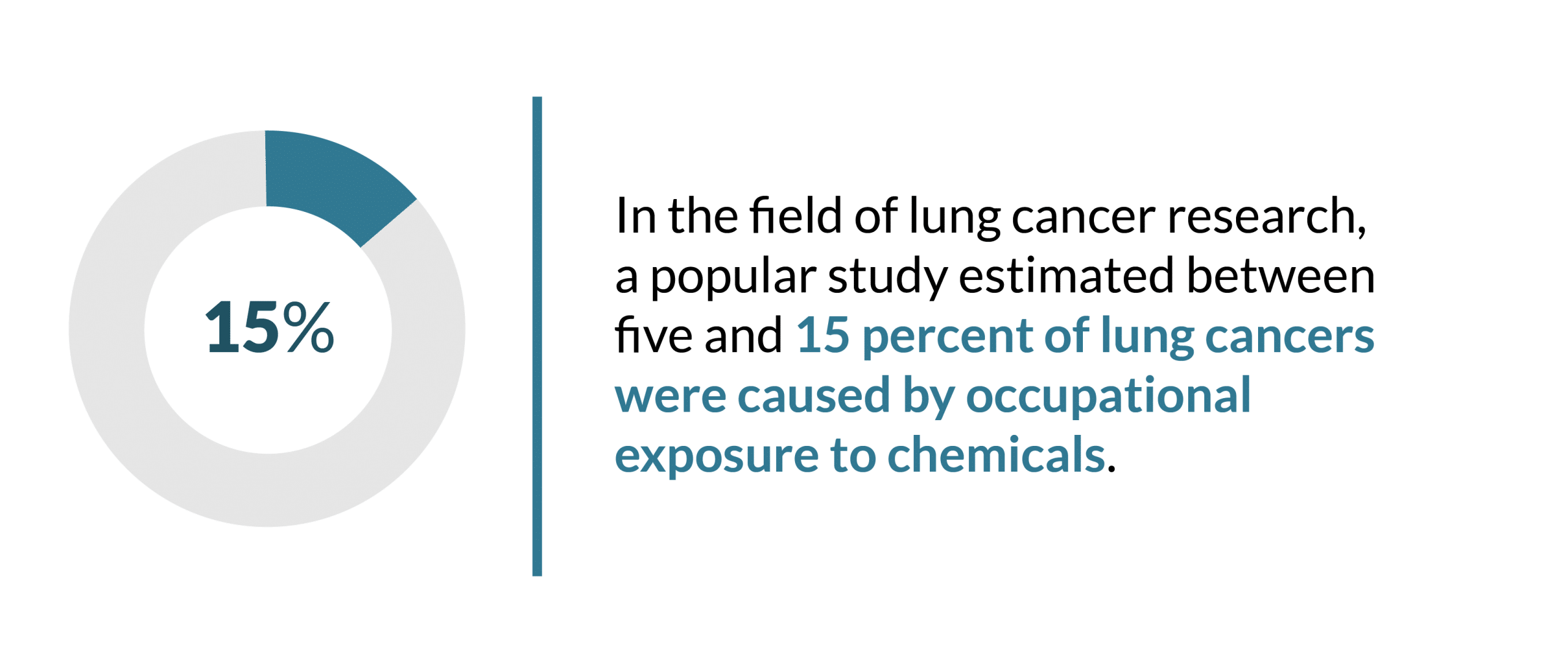 This is a statistic explaining that 15% of lung cancers were caused by occupational exposure to chemicals.