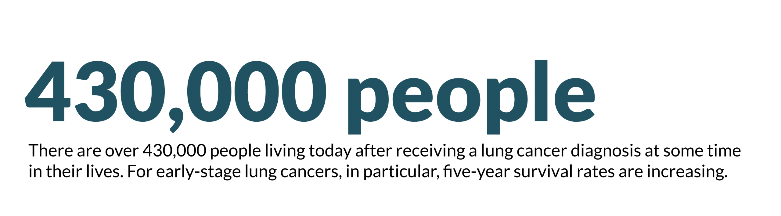 This is an image representing a statistic the survival rate of stage 2 lung cancer.